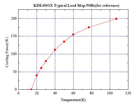 Wydajność chłodzenia dla kriokulera model: KDE400X
