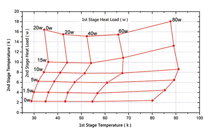 Wydajność chłodzenia dla kriokulera model: KDE415