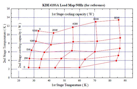 Wydajność chłodzenia dla kriokulera model: KDE418