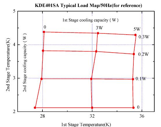 Wydajność chłodzenia dla kriokulera model: KDE401