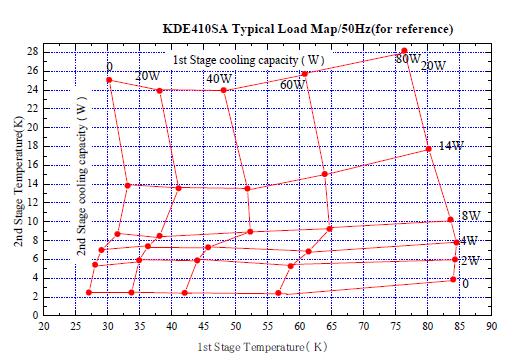 Wydajność chłodzenia dla kriokulera model: KDE410