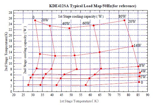 Wydajność chłodzenia dla kriokulera model: KDE412