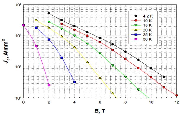 Superconductor mgb2