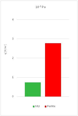 Wykres ukazujący przewagę MLI